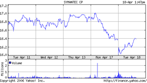 SYMC_stockchart.png
